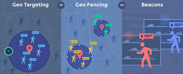 Location Targeting Customers with Geo-Fencing and Geo-Framing